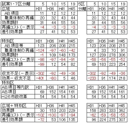 01007区分離財政シミュレーション比較.jpg