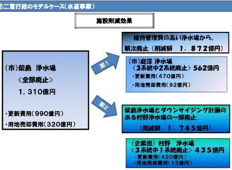 01二重行政モデルケース(水道事業)府協議会維新資料201107.jpg