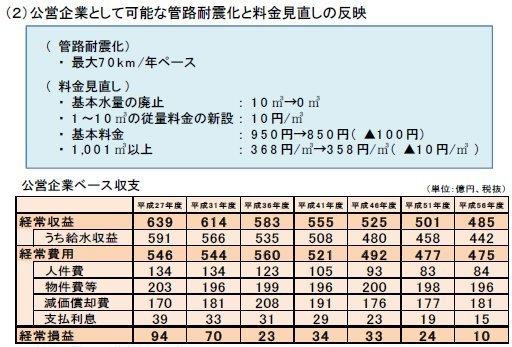 01収支見通(公営70キロ)の場合.jpg