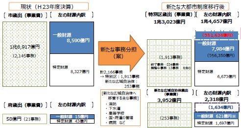 01大阪市の基礎広域分割イメージ(財源).jpg