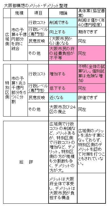 01大阪都構想メリット_デメリット.jpg