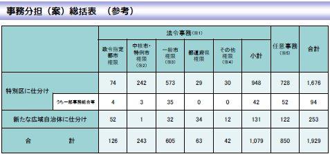 01大阪都構想実現後の大阪市分の事務分担.jpg