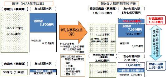 01大阪都構想実現後の歳出区分.jpg
