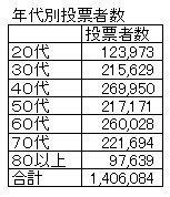 01年代別投票者数.jpg