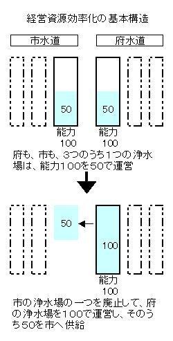 01経営資源効率化の基本構造.jpg