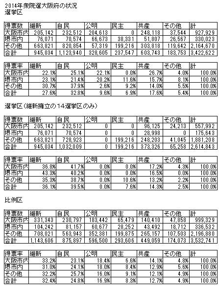 01衆院選2014大阪府の得票率.jpg