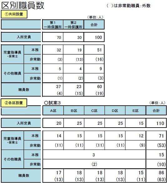 02保護所別職員数.jpg