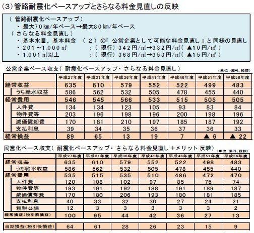 02収支見通(民営公営80キロ)の場合.jpg