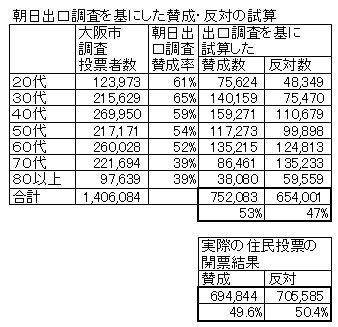 02朝日出口調査を基にした賛成・反対の試算02.jpg