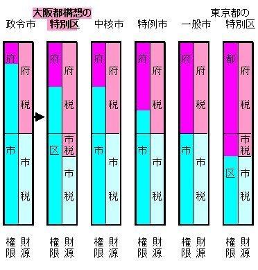 02特別区の権限と財源+東京都.jpg