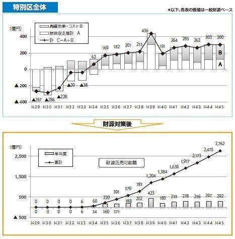 02特別区の長期財政推計.jpg