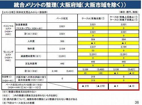 02統合メリット(大阪府域(大阪市域除く))201208.jpg