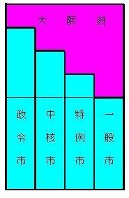 032政令市等の権限.jpg