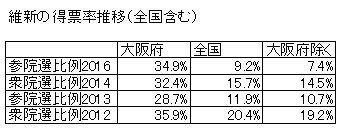 03得票率推移(全国).jpg