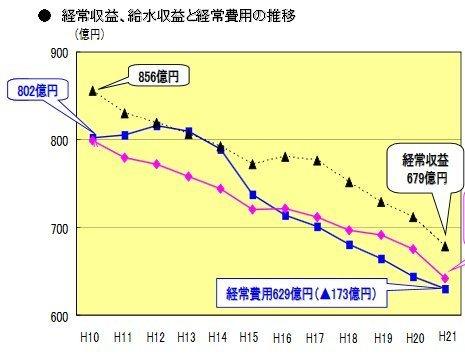 03経常収益と経常費用の推移H10_21.jpg