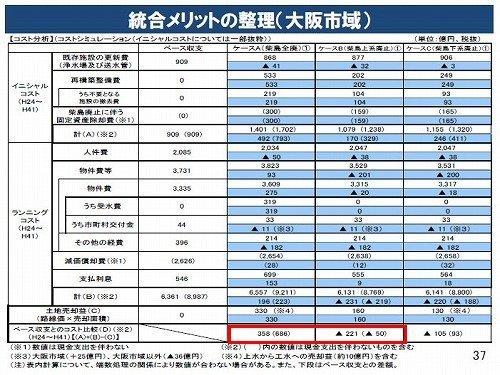 03統合メリット(大阪市域)201208.jpg