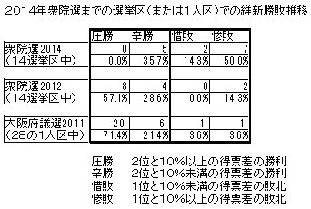 03選挙区での維新勝敗推移.jpg