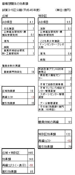 03H45効果額仕分(都構想関係).jpg