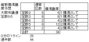 04市議選獲得議席予想.jpg