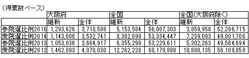 04得票数推移(全国).jpg