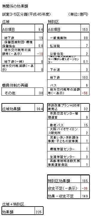 04H45効果額仕分(都構想無関係).jpg