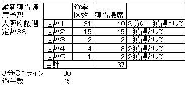 05府議選獲得議席予想.jpg
