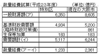 05裁量経費試算.jpg