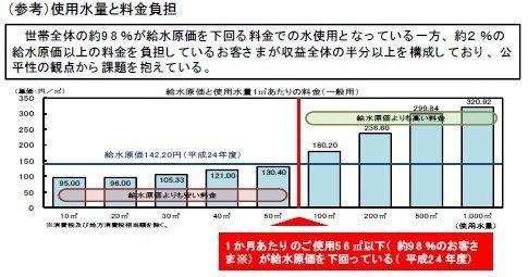 0598%が給水原価以下.jpg