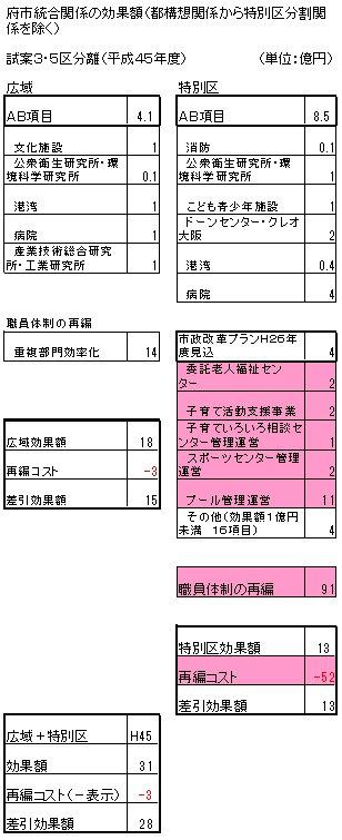 05H45効果額仕分(府市統合のみ).jpg