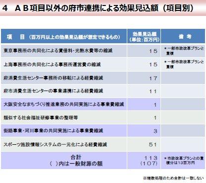 06AB項目以外の府市連携による効果見込額.jpg
