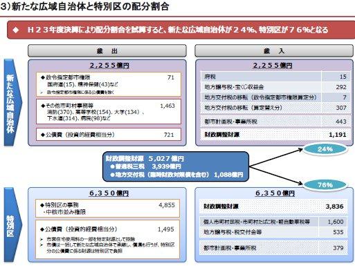 102都構想実現後の財源配分.jpg