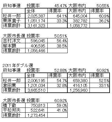 2015ダブル選結果.jpg