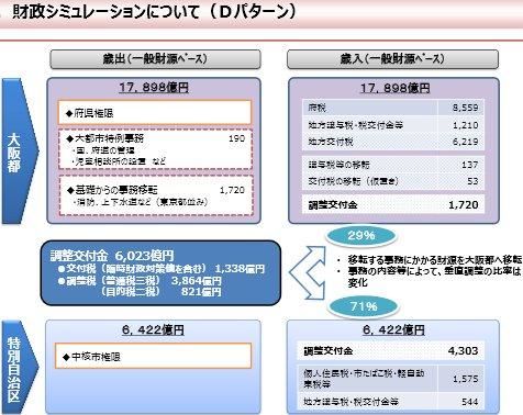ふさわしい大都市制度推進協議会 財政シミュレーション.jpg