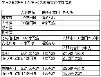 ケースB経費増減.jpg
