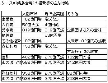 ケースA経費増減.jpg