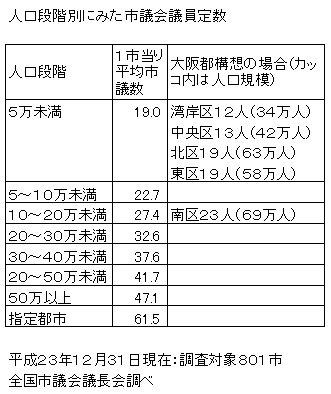 人口段階別にみた市議会議員定数.jpg