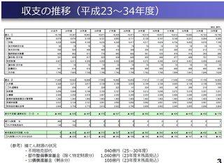 今後の収支概算_粗い試算(平成24年2月版).jpg