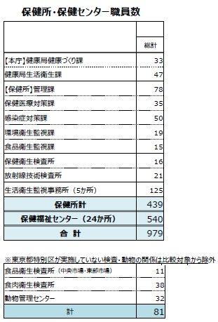 保健所体制.jpg