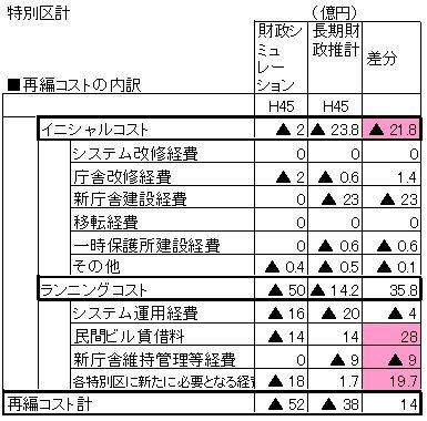 再編コスト推移.jpg
