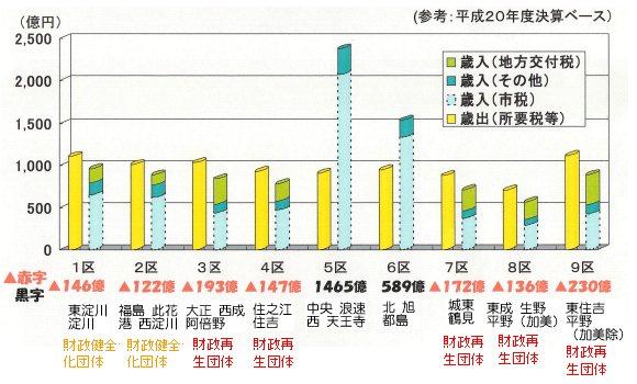 分市時財政格差(再建団体区分有).jpg