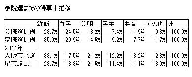 参院選までの得票率推移.jpg