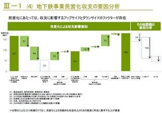 地下鉄民営化収支の要因分析.jpg