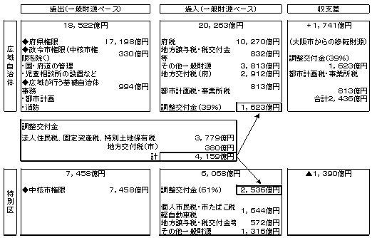 大都市制度検討協議会財政調整資料(A−2 61%配分).jpg