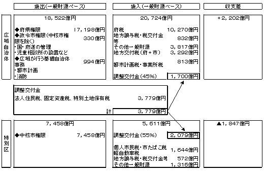 大都市制度検討協議会財政調整資料(A−2明細入).jpg