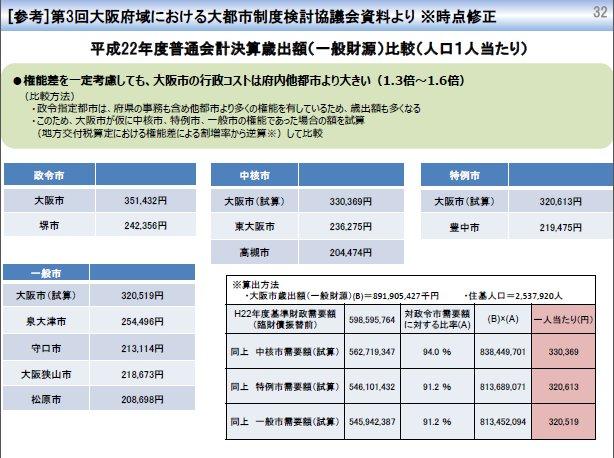 大阪市一般財源の中核市相当・特例市相当比較 平成22年度.jpg