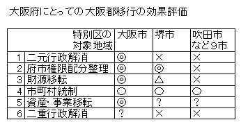 大阪府にとっての大阪都移行の効果評価.jpg