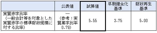 大阪府実質赤字比率試算.jpg