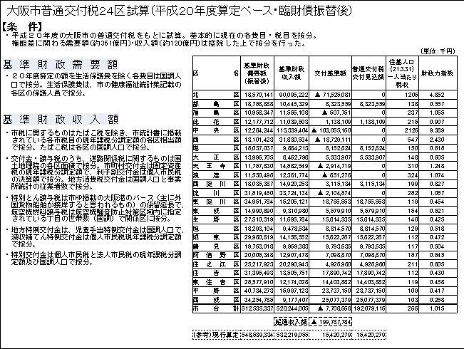 大阪府自治制度研究会財政調整資料平成20年度ベース.jpg