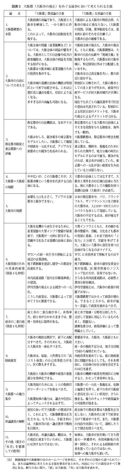 大阪都をめぐる論争における主張.jpg