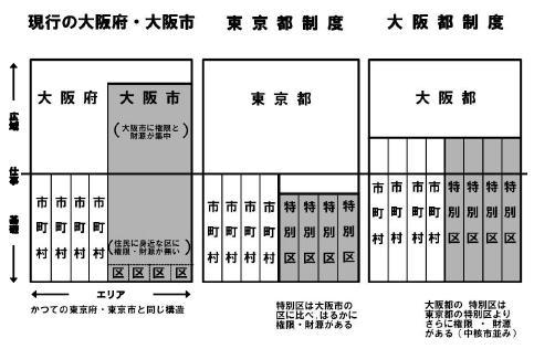 大阪都構想イメージ01.jpg